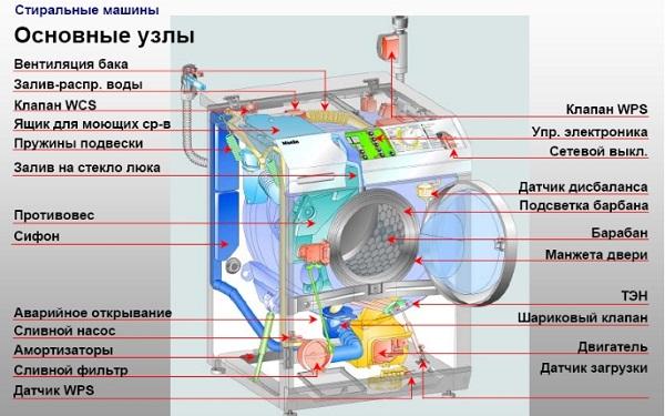 Ремонт стиральных машин индезит автомат своими руками